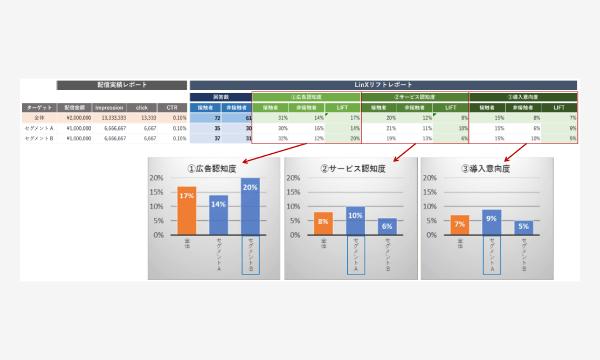 広告による態度変容の検証レポート